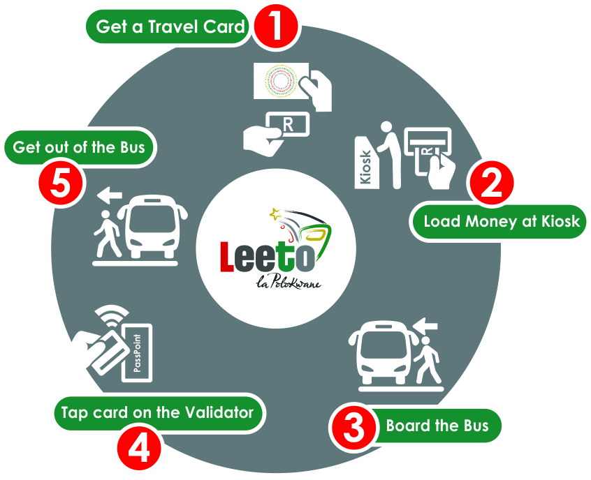 A graphic that shows five steps for travelling on the bus serivce